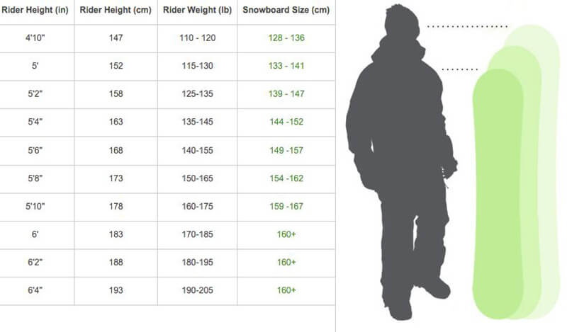 Snowboard Size Chart